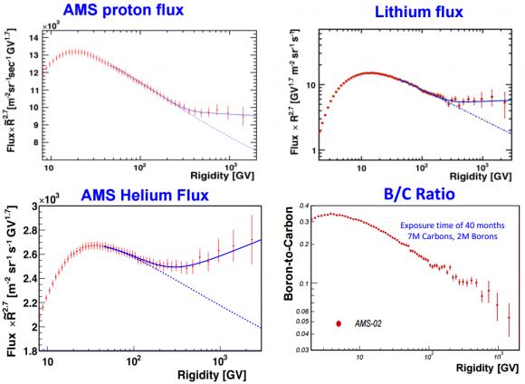 Dibujo20150419 ams proton - lithium - helium - b-c fluxes - Samuel Ting - AMS Days CERN