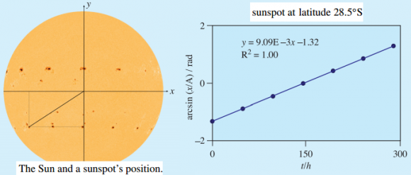 Dibujo20150422 sun - sunspot - adjusted position - phys education