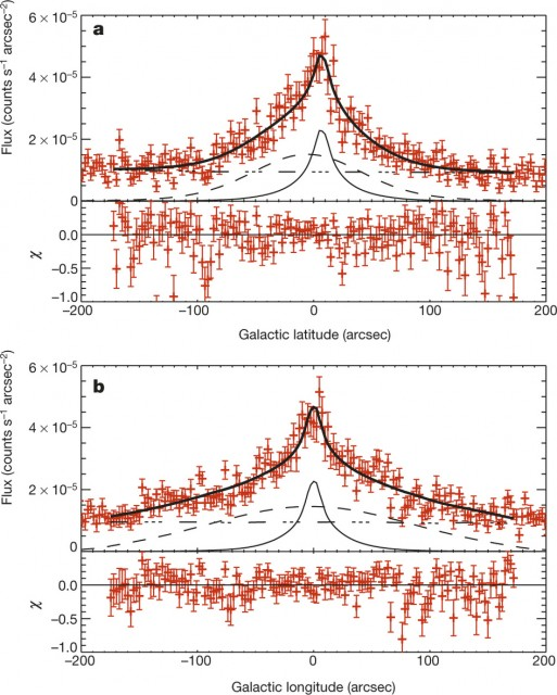 Dibujo20150430 Profiles of the 20–40 keV data and spatial model along Galactic longitude and latitude - nature14353-f2 - nature com