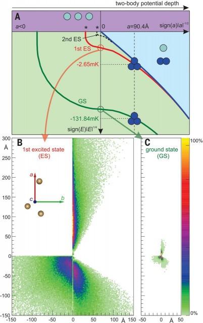 Dibujo20150503 efymov trimer in helium - science mag