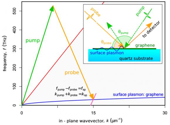 Dibujo20150504 nonlinear coupling scheme illustrated on dispersion diagram - arxiv org