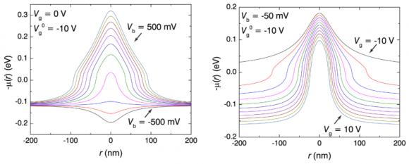 Dibujo20150507 radial fermi energy profile - sciencemag org