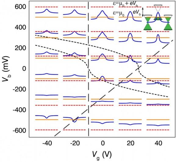 Dibujo20150507 variation electrostatic potential profile in vg - vb plane - sciencemag org