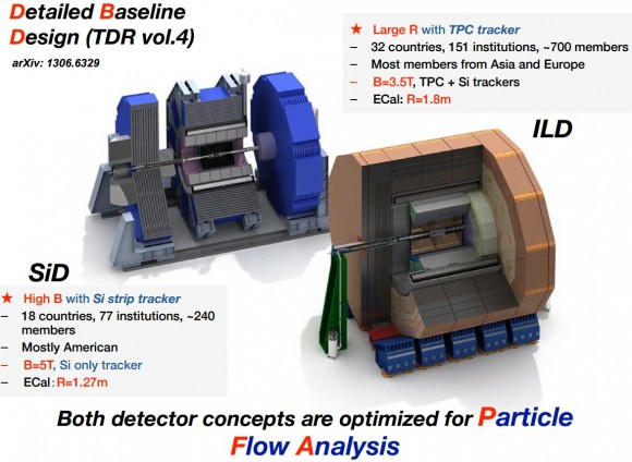 Dibujo20150510 ILC detectors - SiD and ILD - u-toyama ac jp hpnp2015 slides