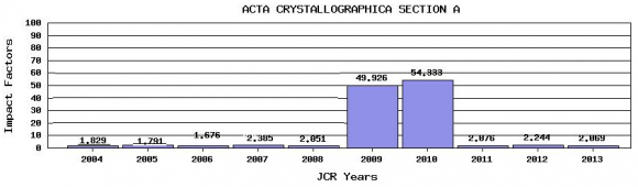 Dibujo20150512 impact factor evolution - journal citation reports - acta crystallographica - isi wok - thomson reuters