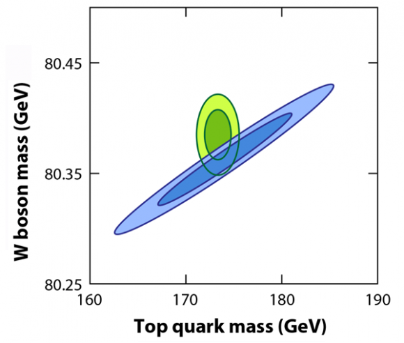 Dibujo20150516 w boson vs top quark mass - measured in experiments -green- and infrerred with gfitter group -blue- - m baak et al - physics aps org