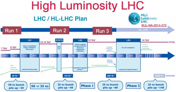 Dibujo20150601 high luminosity lhc - hl-lhc plan - 2011-2015