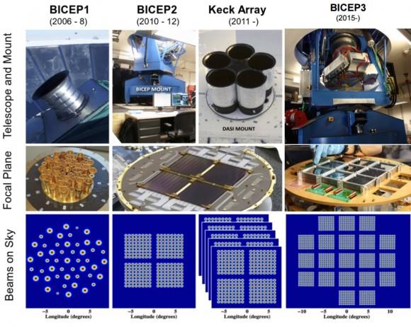 Dibujo20150615 bicep1 - bicep2 - keck array - bicep3 - bicep