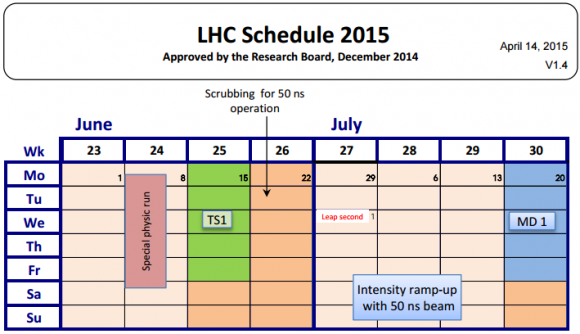 Dibujo20150630 lhc schedule 2015 - june-july - scrubbing for 50 ns - lhc - cern