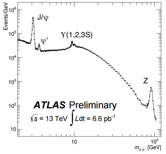 Dibujo20150701 atlas preliminary - 13 tev - dimuon spectrum - lhc cern