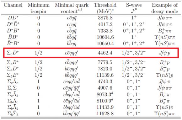 Dibujo20150715 thresholds molecular states hadron with heavy quark - arxiv org