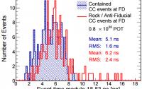 Dibujo20150717 arrival time distribution - minos - fermilab - neutrino speed
