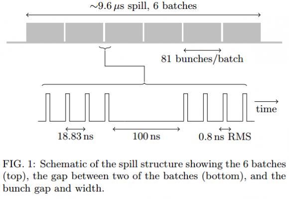 Dibujo20150717 schematic spill structure showing 6 neutrino batches - minos - fermilab