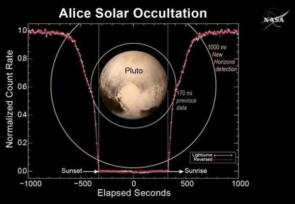 Dibujo20150718 alice solar occultation - pluto - new horizons - nasa