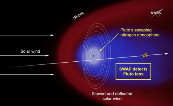 Dibujo20150718 pluto atmosphere - new horizons - nasa