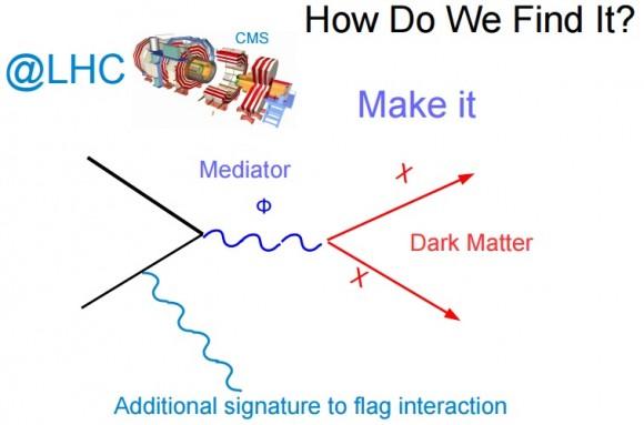 Dibujo20150721 lhc cms results - dark matter - indico cern ch