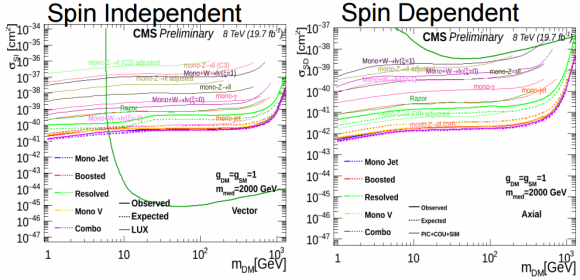 Dibujo20150722 dark matter exclusion - spin independent - spin dependent - cms - lhc - cern