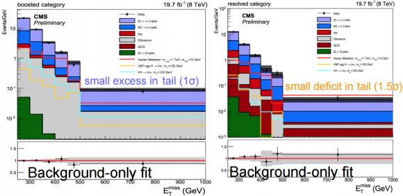 Dibujo20150722 dijet analysis - dark matter - cms - lhc - cern