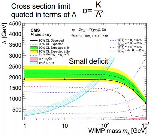 Dibujo20150722 leptonic dijet analysis - dark matter - cms - lhc - cern