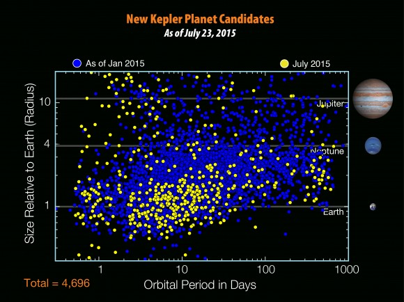 Dibujo20150722 new kepler planet candidates - july 23 - 2015 - kepler - nasa gov