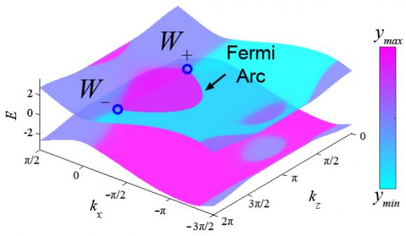 Dibujo20150722 weyl semimetal - fermi arcs - dispersion relation