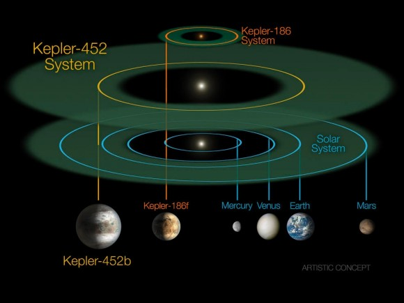 Dibujo20150723 kepler-452b - star - compared to solar system - kepler - nasa - nature com