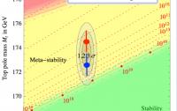 Dibujo20150724 stability electroweak vacuum cms - tevatron - hep-eps 2015