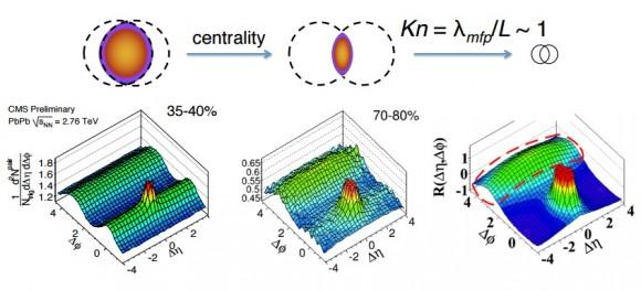 Dibujo20150727 ion ion collision - quark gluon plasma - elliptic flow lhc cern