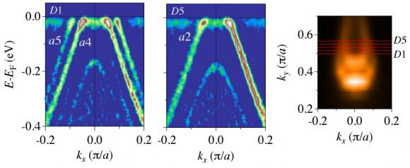 Dibujo20150728 curvature intensity arpes data - weyl node projection - taas weyl semimetal - phys rev x