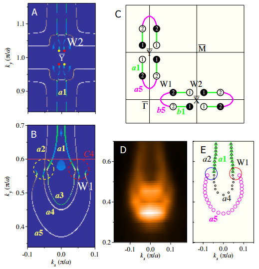 Dibujo20150728 fermi arcs - arpes - taas weyl semimetal - phys rev x