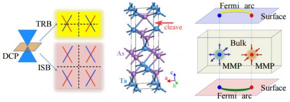 Dibujo20150728 weyl fermions - fermi arcs - taas - phys rev x