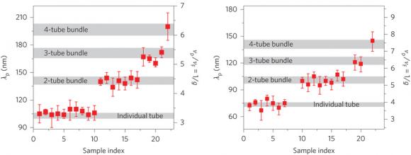 Dibujo20150729  Quantized Luttinger-liquid plasmon propagation velocity - nature photonics