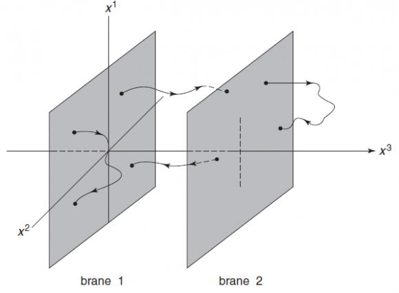 Dibujo20150803 D2-branes - string theory - Zwiebach