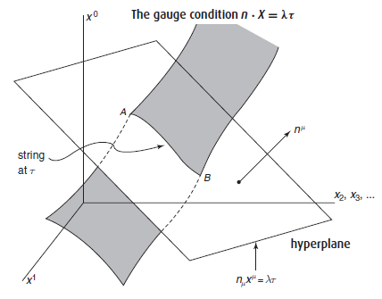 Dibujo20150803 the gauge condition in hyperplanes - string theory - Zwiebach