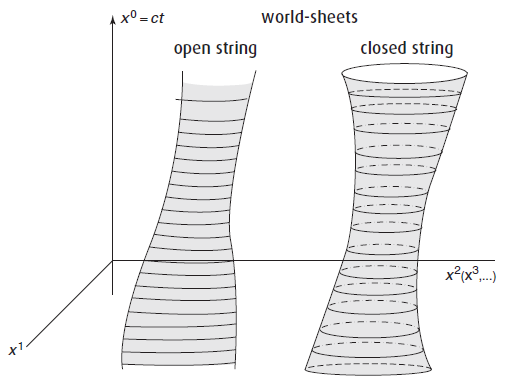 Dibujo20150803 world-sheets - open strings - closed strings - string theory - Zwiebach