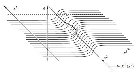 Dibujo20150811 kink solution - worldvolume - d-brane - hashimoto