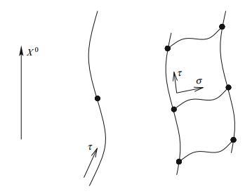 Dibujo20150811 particle worldline - string worldsheet - d-brane - hashimoto