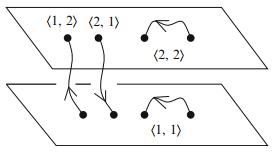 Dibujo20150811 two-branes with strings - d-brane - hashimoto