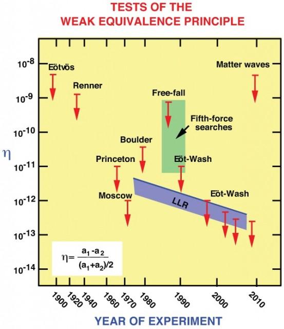 Dibujo20150812 weak equivalence principle  tests - relativity livingreviews
