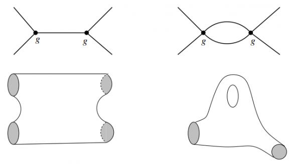 Dibujo20150818 feynman diagramas - interaction - worldline - worldsheet - d-branes - szabo