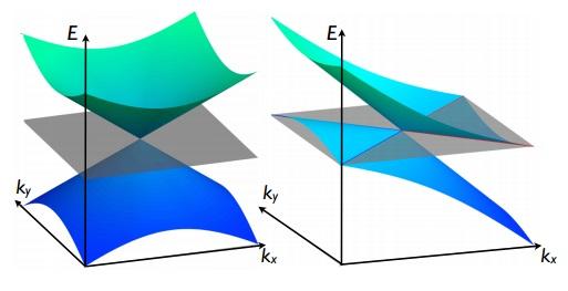 Dibujo20150819 possible types of weyl semimetals