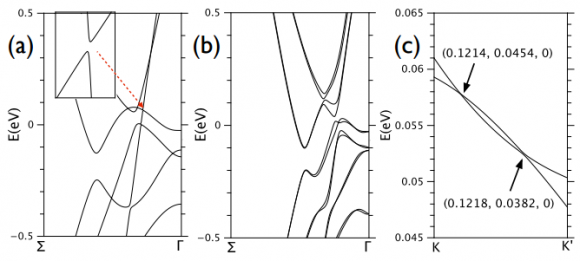 Dibujo20150819 wte2 band structure - type II weyl semimetal