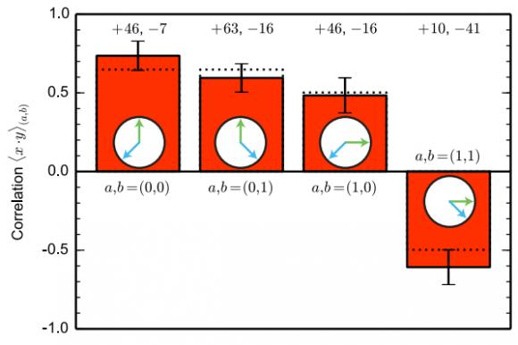 Dibujo20150828 chsh correlations - Bell test - Delft University