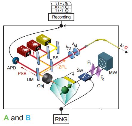 Dibujo20150828 experiment - Bell test setup - Delft University