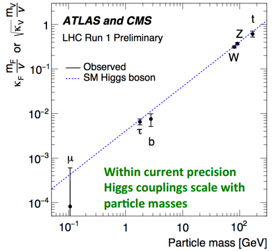 Dibujo20150901 higgs couplings as functoin of particle mass - atlas cms lhc cern