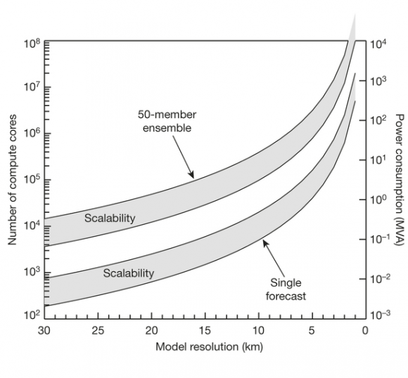 Dibujo20150903 CPU and power requirements as a function of NWP model resolution - nature14956