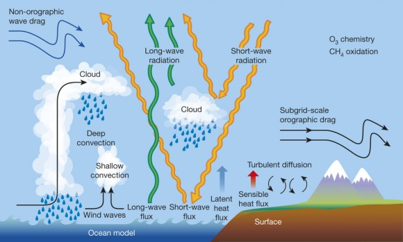 Dibujo20150903  Physical processes of importance to weather prediction - nature14956-f2