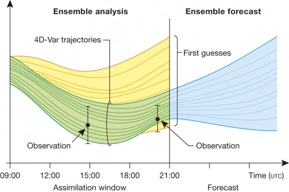 Dibujo20150903 Schematic of the ensemble analysis and forecast cycle - nature14956-f4