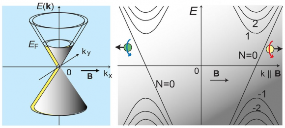 Dibujo20150904 Evidence for the chiral anomaly in the Dirac semimetal Na3Bi - science mag