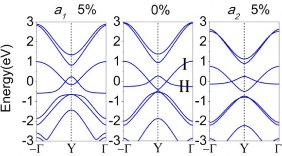 Dibujo20150906 double dirac cone - paragraphene - band structure - nl-2015-02512u_0003 - pubs acs org